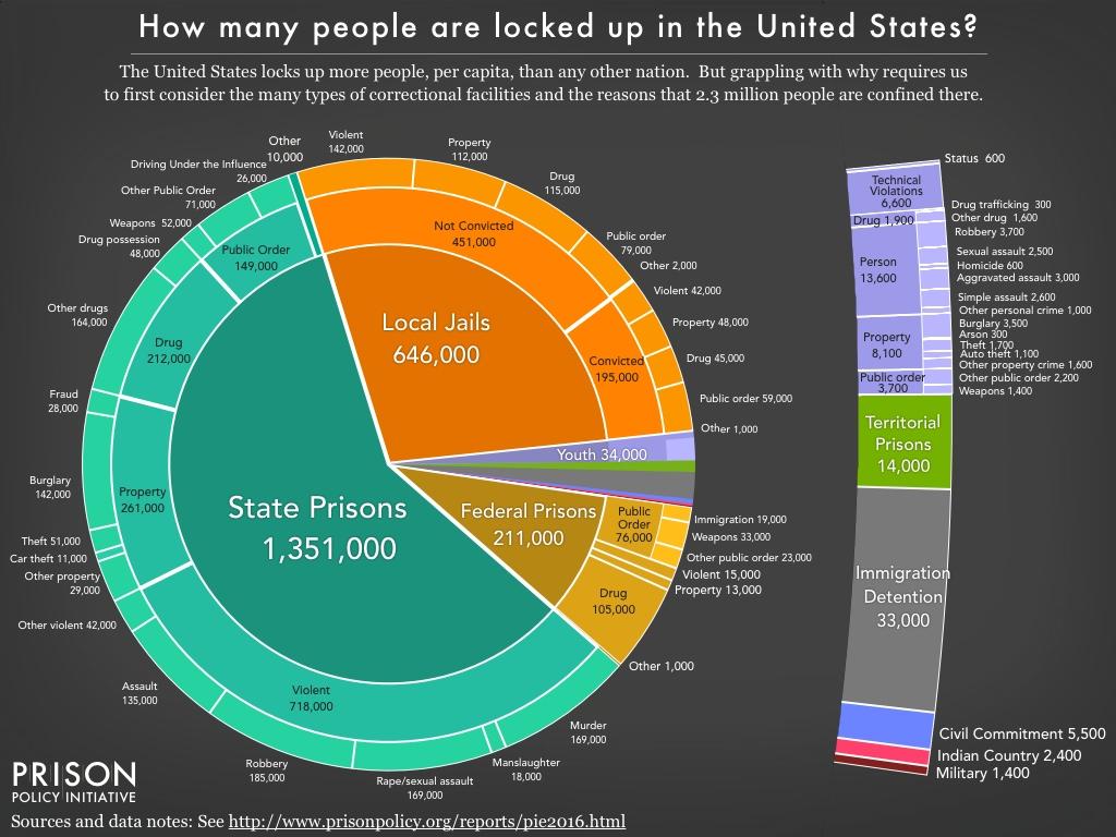 Prison Dat