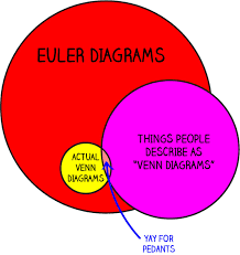 Why i love venn diagrams the data are alright you can see how these diagrams are really useful for showing relationships between things theres a lot more to say about eulers and how interesting they ccuart Gallery